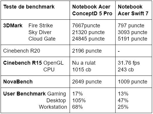 Teste benchmark Acer ConceptD 5 Pro