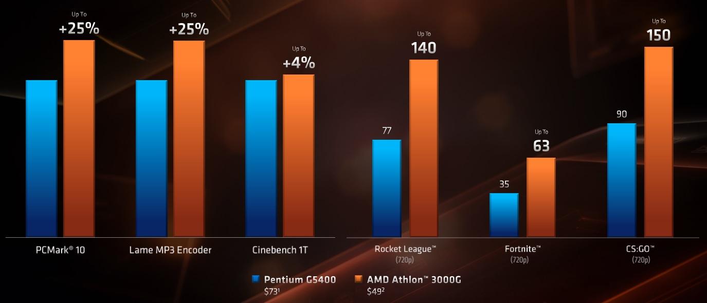 Comparatie performante AMD Athlon 3000G vs Intel
