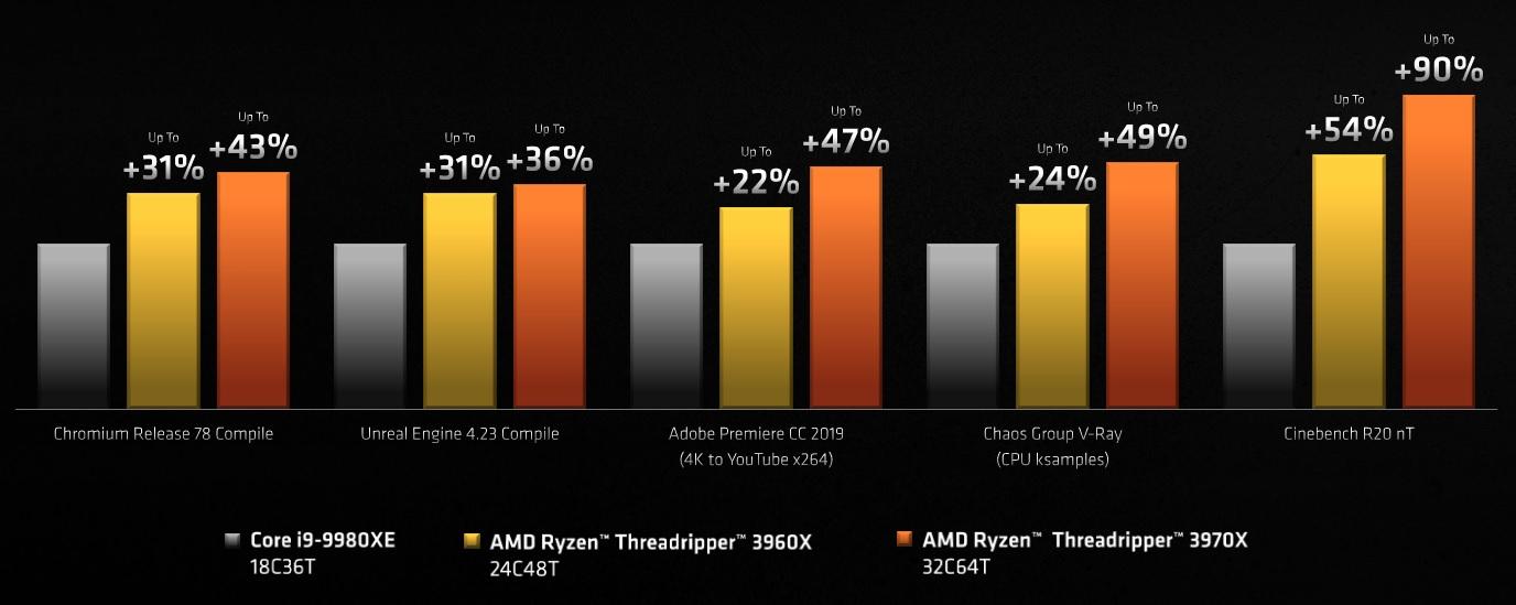 Comparatie performante AMD Ryzen Threadripper gen 3 vs Intel