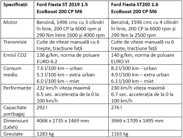 Specificatii Ford Fiesta ST 2019 1.5 EcoBoost 200 CP M6