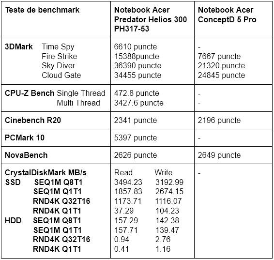 Teste benchmark Acer Predator Helios 300 PH317-53