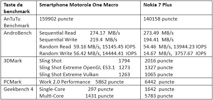 Teste benchmark Motorola One Macro