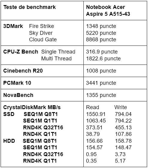 Teste benchmark Acer Aspire 5 A515-43