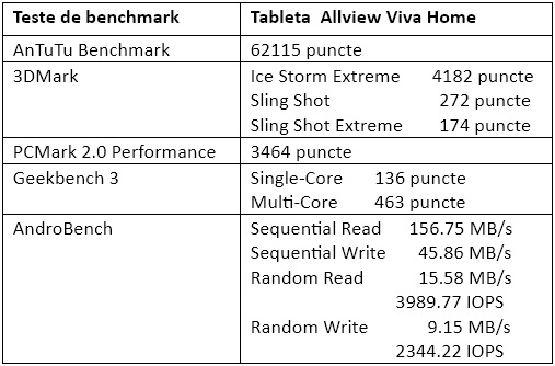 Teste benchmark Allview Viva Home