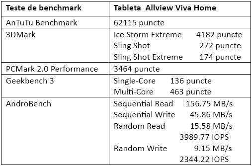 Teste benchmark Allview Viva Home
