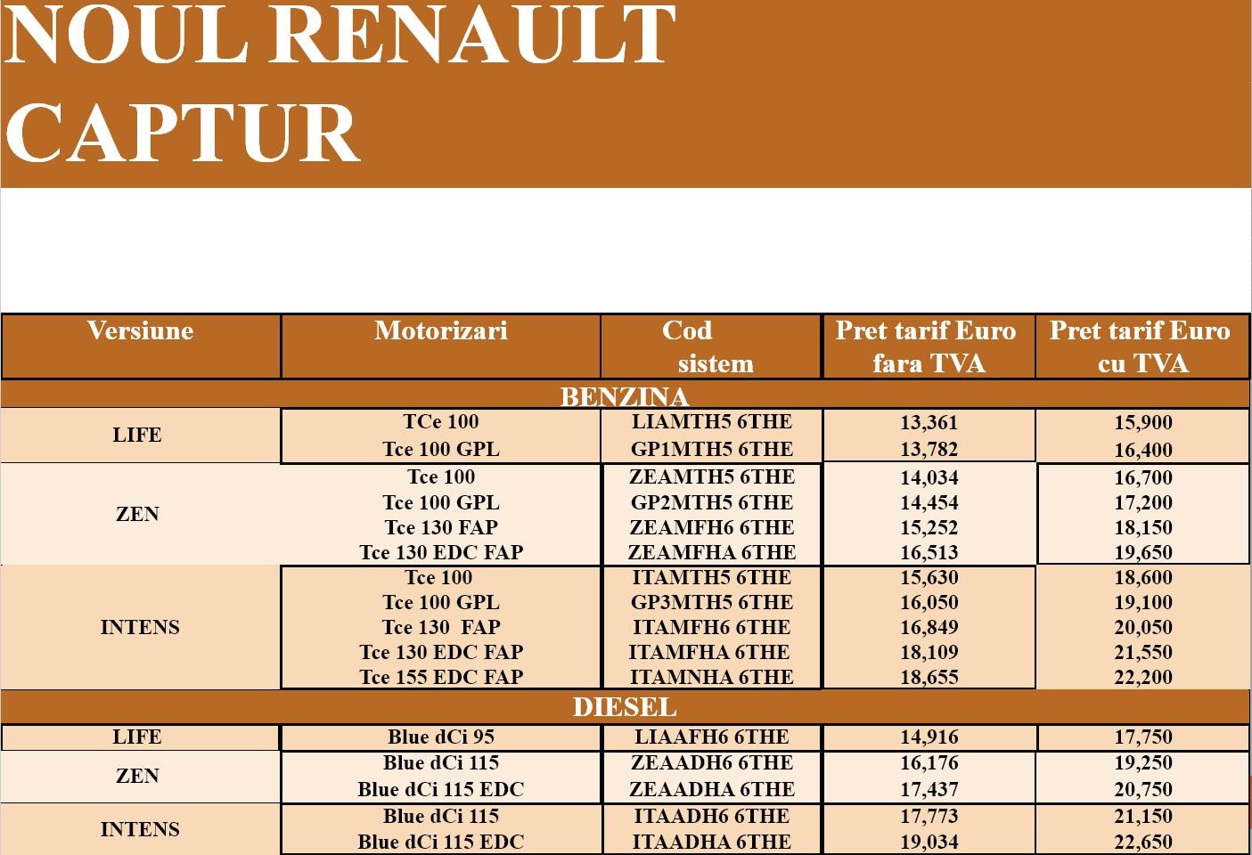Lista preturi noul Renault Captur 2020