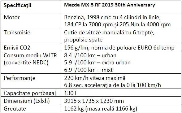 Specificatii Mazda MX-5 RF 30th Anniversary