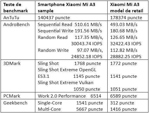 Teste benchmark Xiaomi Mi A3 versiune retail