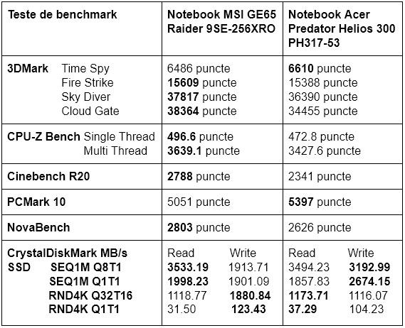 Teste benchmark notebook MSI GE65 Raider 9SE-256XRO