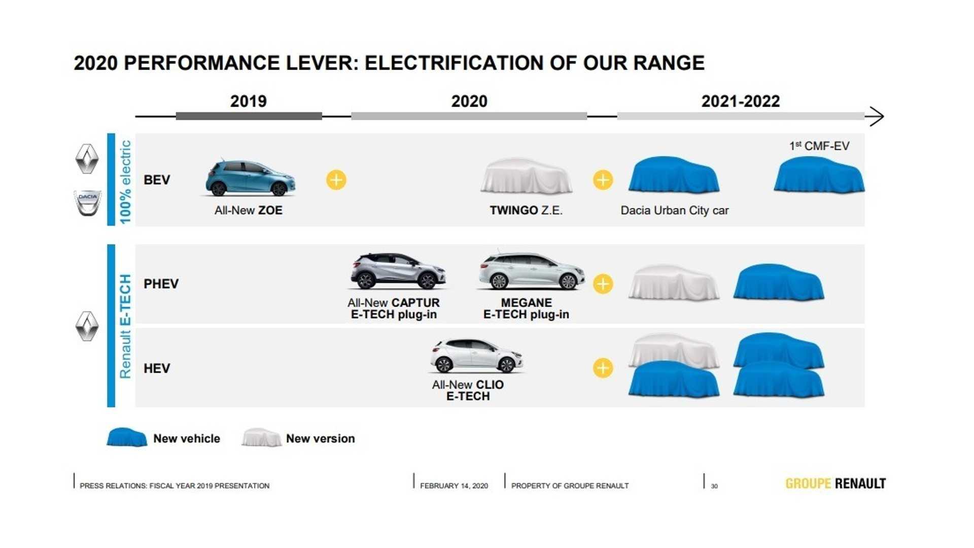 Dacia electrică în planurile Renault