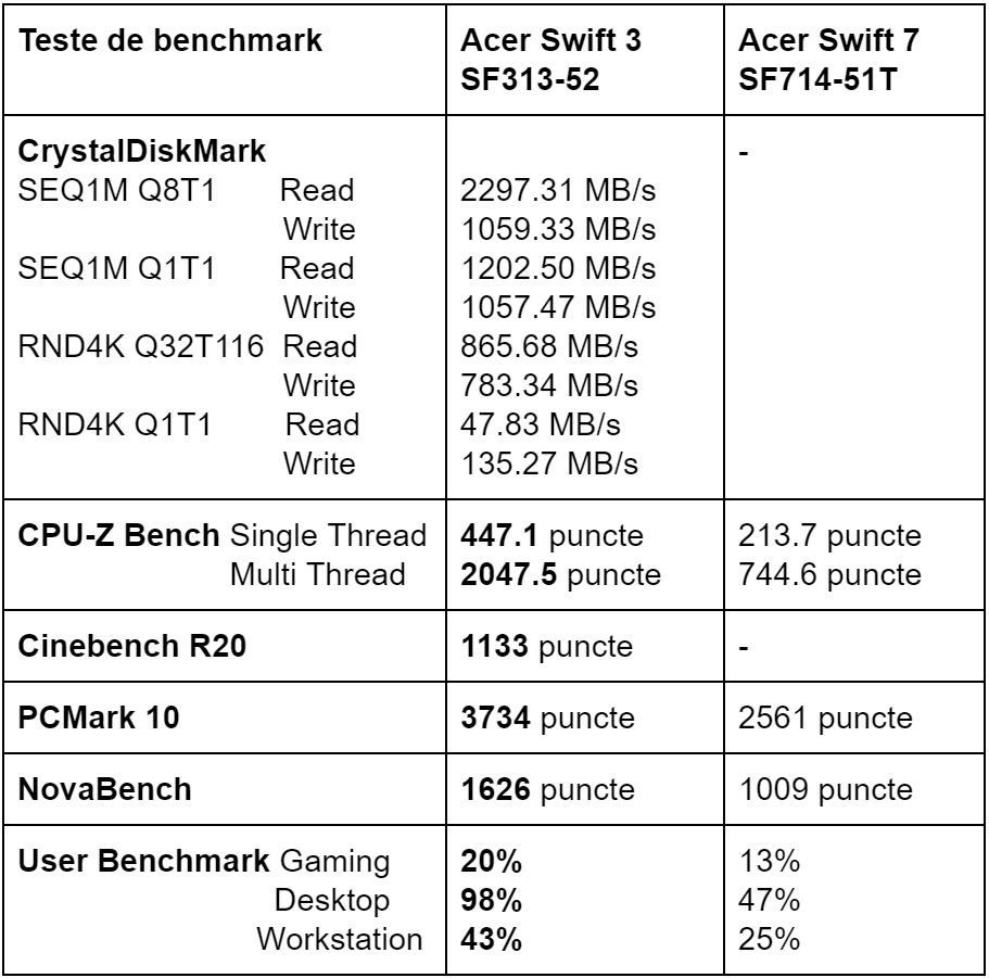 Tabel teste benchmark Acer Swift 3 SF313-52