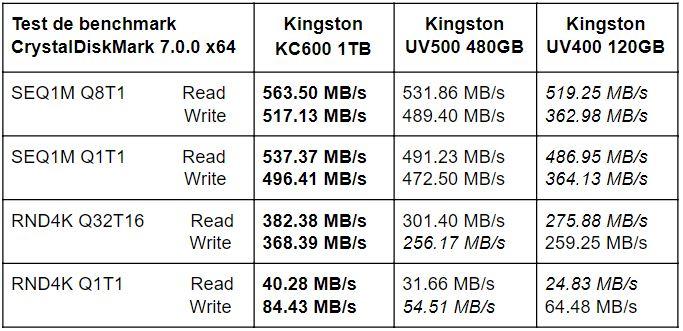 Tabel teste benchmark Kingston KC600 1TB vs UV500 480GB vs UV400 120GB