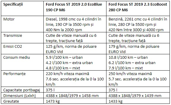 Specificatii Ford Focus ST 2019 2.0 EcoBlue 190 CP M6