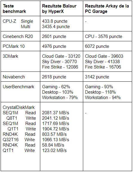 Tabel teste benchmark Balaur by HyperX de la PC Garage