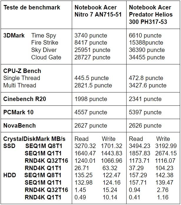Tabel teste benchmark Acer Nitro 7 AN715-51