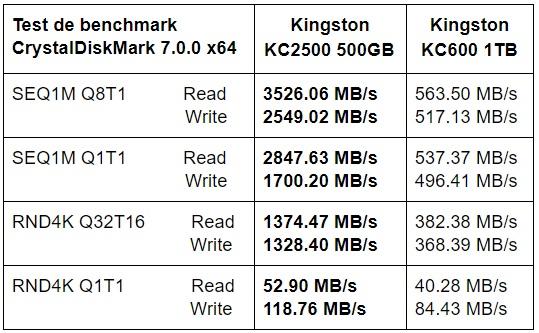 Tabel test benchmark CrystalDiskMark SSD Kingston KC2500 500GB