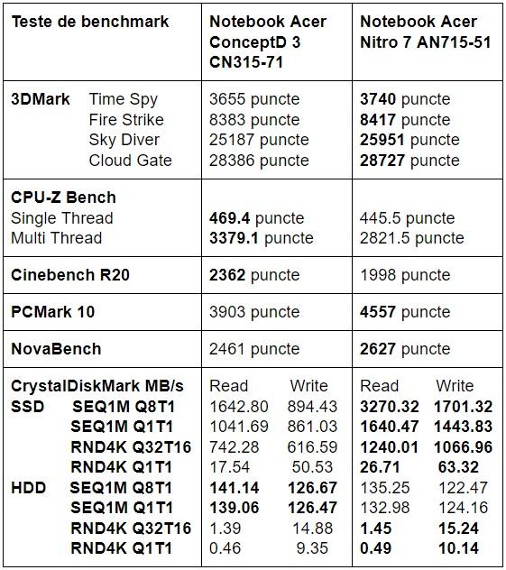 Teste benchmark Acer ConceptD 3 CN315-71