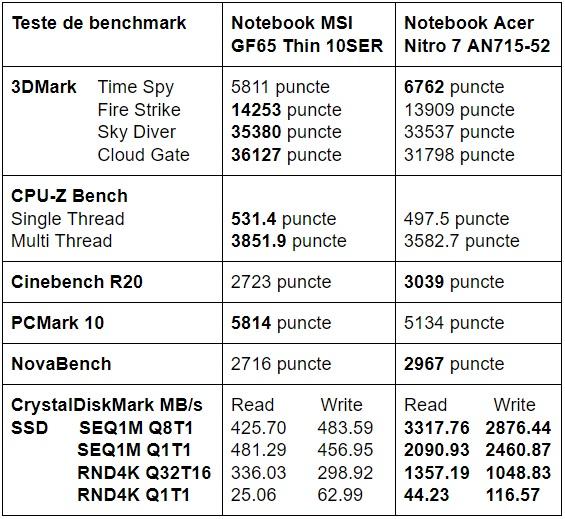 Teste benchmark MSI GF65 Thin 10SER