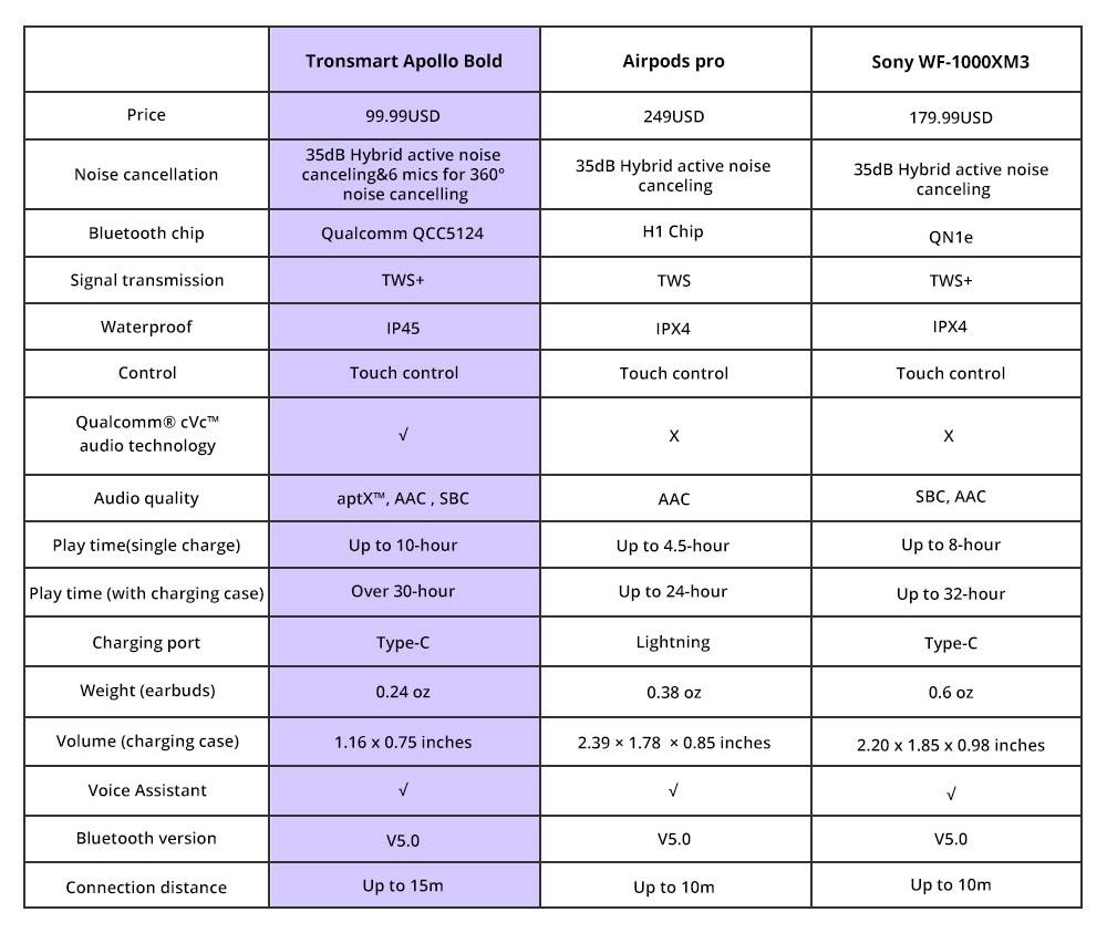 Tronsmart Apollo Bold vs AirPods Pro vs Sony WF-1000XM3