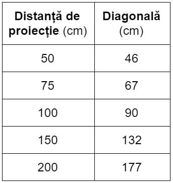 Diagonale ecran si Distante proiectie BenQ GS2