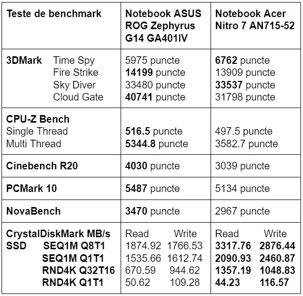 Teste benchmark ASUS ROG Zephyrus G14 GA401IV