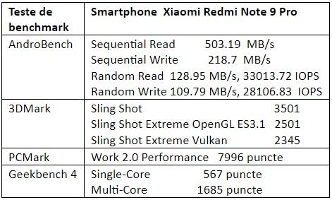 Teste benchmark Xiaomi Redmi Note 9 Pro