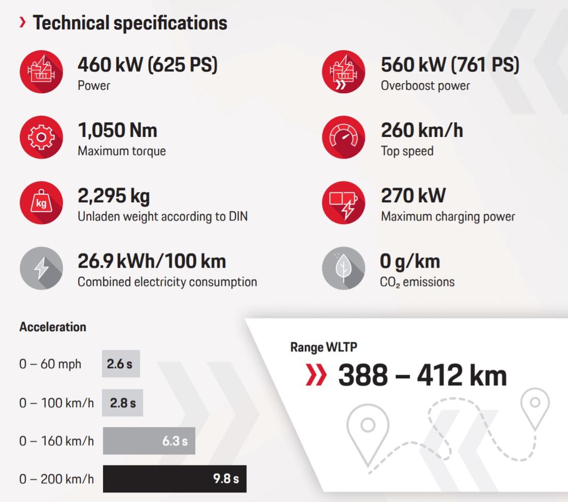 Specificatii de baza Porsche Taycan Turbo S
