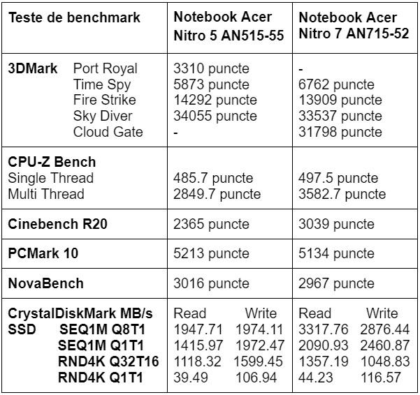 Teste benchmark Acer Nitro 5 AN515-55