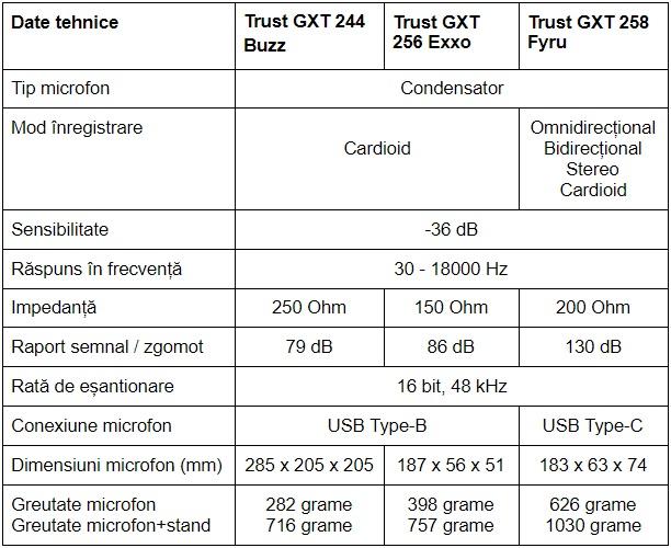 Speccificatii microfoane Trust GXT 244 Buzz GXT 256 Exxo si GXT 258 Fyru