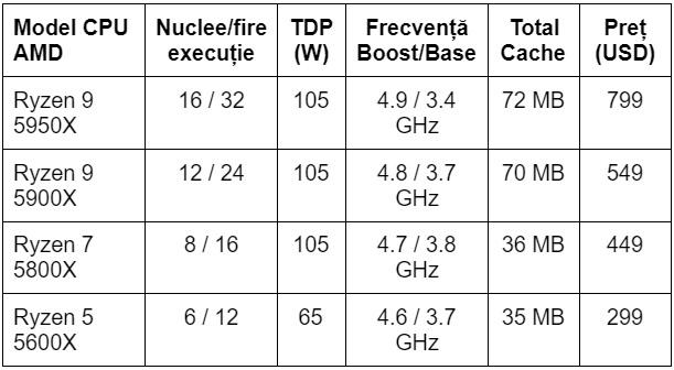 Specificatii procesoare AMD Ryzen seria 5000