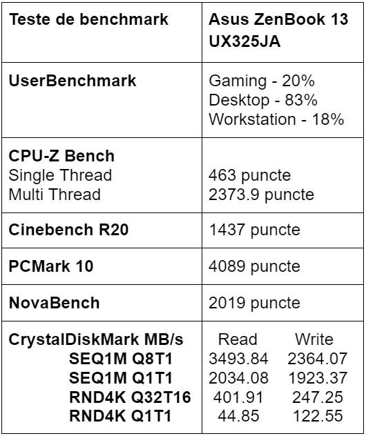Teste benchmark Asus ZenBook 13 UX325JA