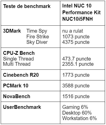 Teste benchmark Intel NUC 10 Performance Kit NUC10i5FNH