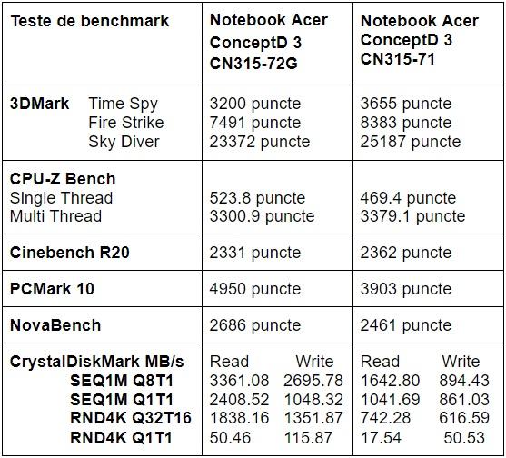 Teste benchmark notebook Acer ConceptD 3 CN315-72G