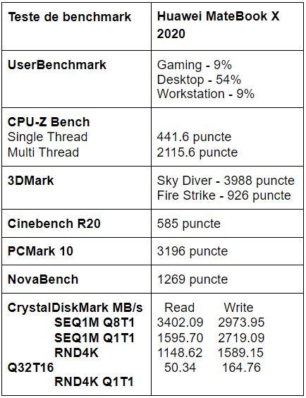 Teste benchmark Huawei MateBook X 2020