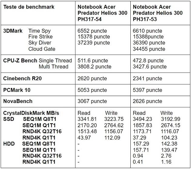Teste benchmark notebook gaming Acer Predator Helios 300 PH317-54