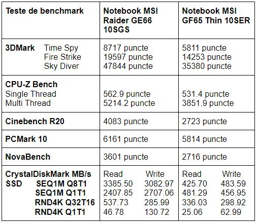 Teste benchmark notebook gaming MSI GE66 Raider 10SGS