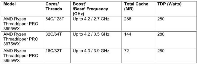 Specificatii procesoare AMD Threadripper PRO