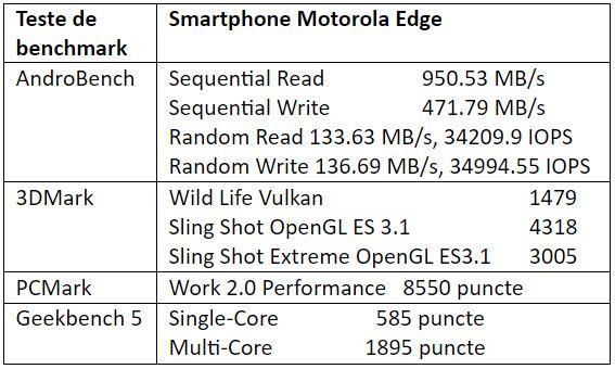 Teste benchmark Motorola Edge