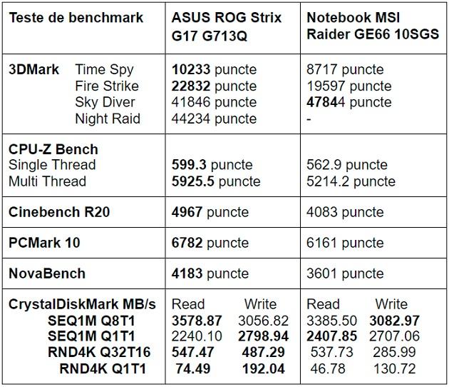 Teste benchmark notebook gaming ASUS ROG Strix G17 G713Q