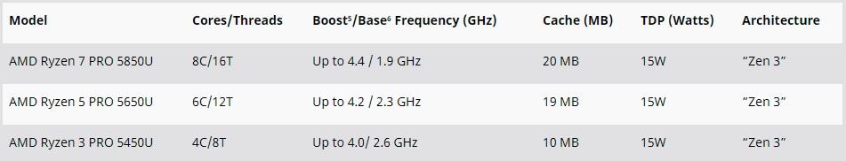 Specificatii AMD Ryzen Pro 5000 Mobile