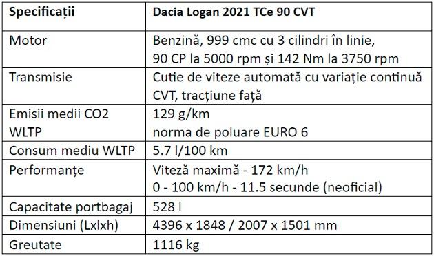 Specificatii Dacia Logan 2021 Comfort TCe 90 CVT