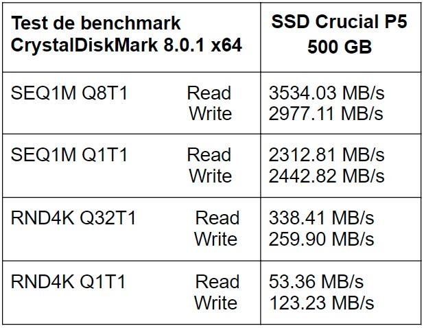 Test CrystalDiskMark SSD Crucial P5 500GB