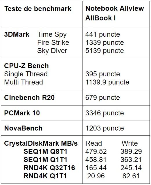 Teste benchmark notebook Allview AllBook I