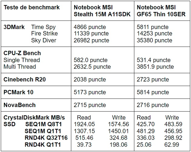 Teste benchmark laptop de gaming MSI STealth 15M A11SDK