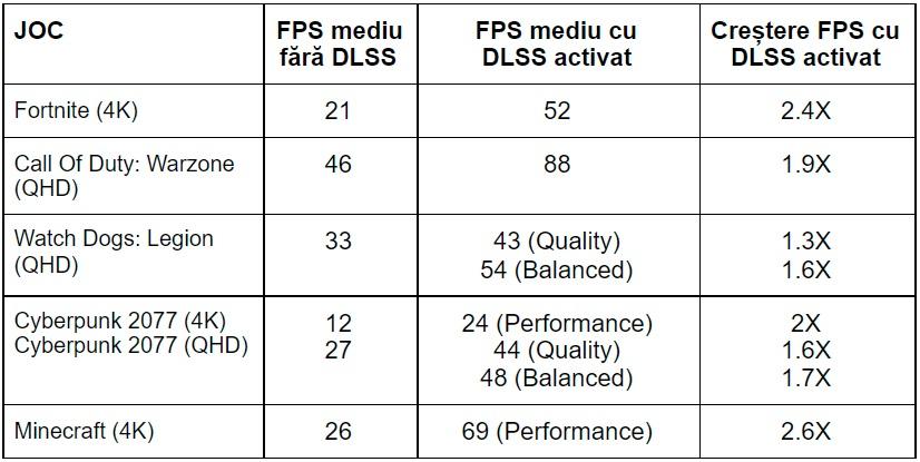 Diferente in jocuri si cresteri FPS cu NVIDIA DLSS On vs NVIDIA DLSS Off