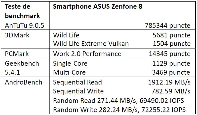 Teste benchmark ASUS Zenfone 8