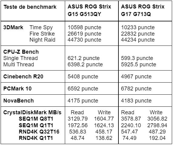 Teste benchmark laptop ASUS ROG Strix G15 G513QY