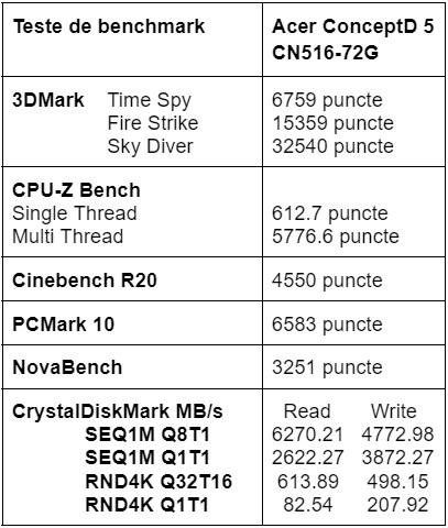 Teste benchmark notebook Acer ConceptD 5 CN516-72G