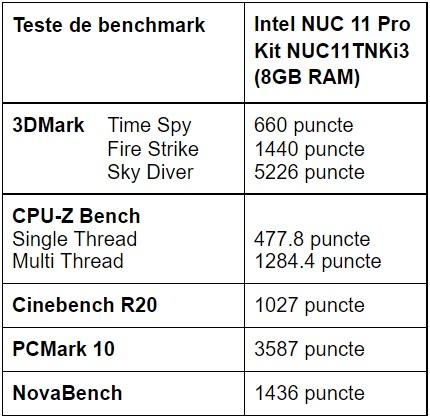 Teste benchmark Intel NUC 11 Pro Kit NUC11TNKi3